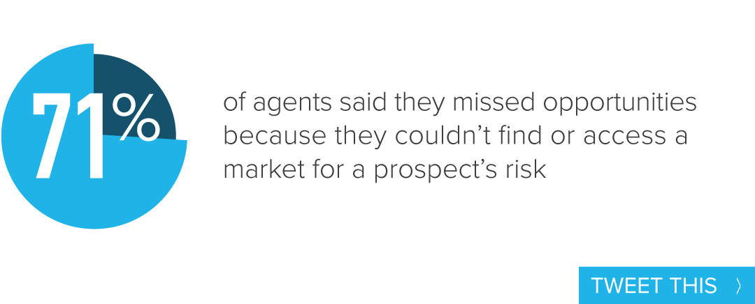 71% of agents said they missed opportunities because they couldn't find or access a market for a prospect's risk