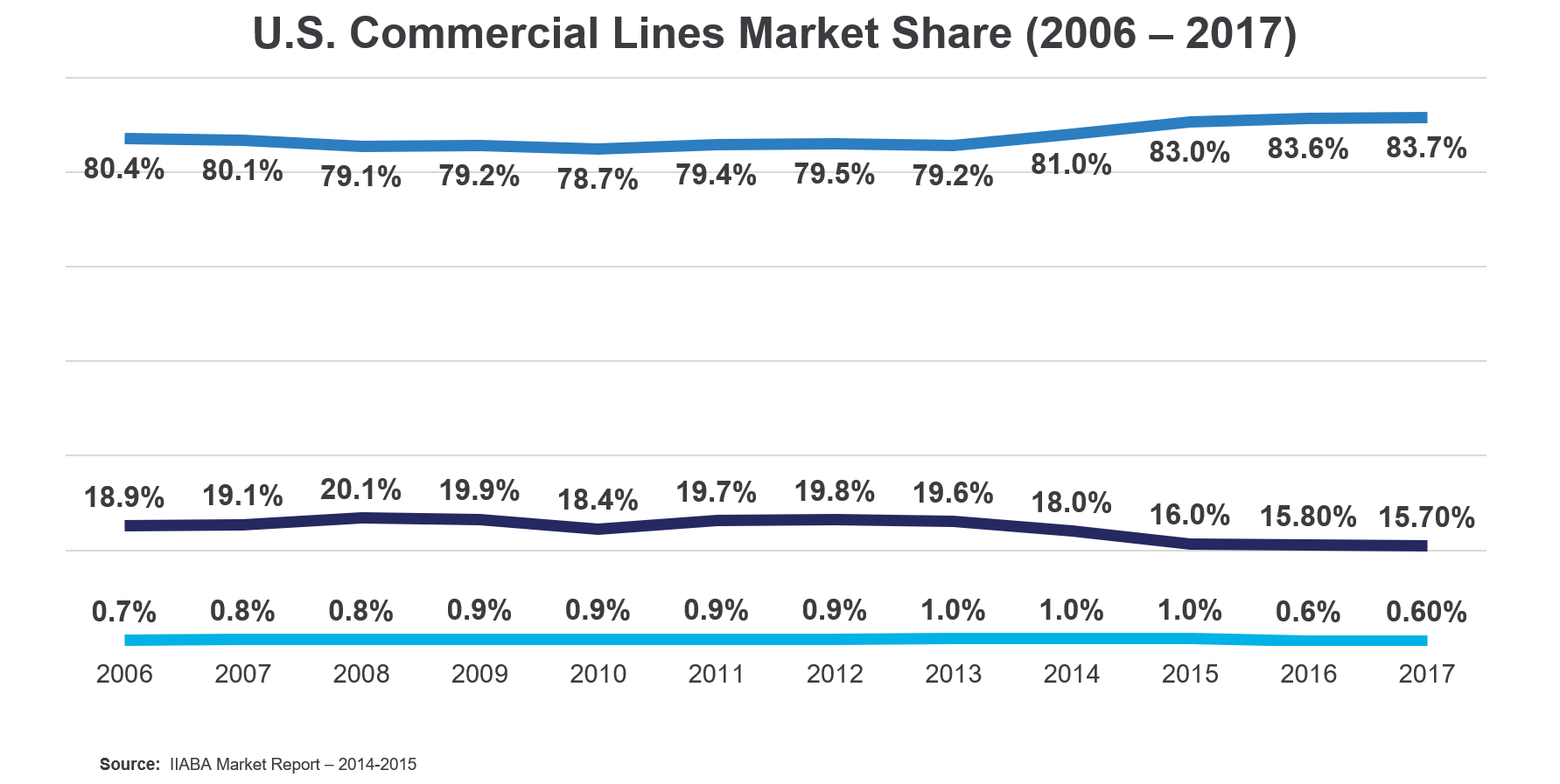 U.S. Commercial Lines Market Share (2006 – 2017)