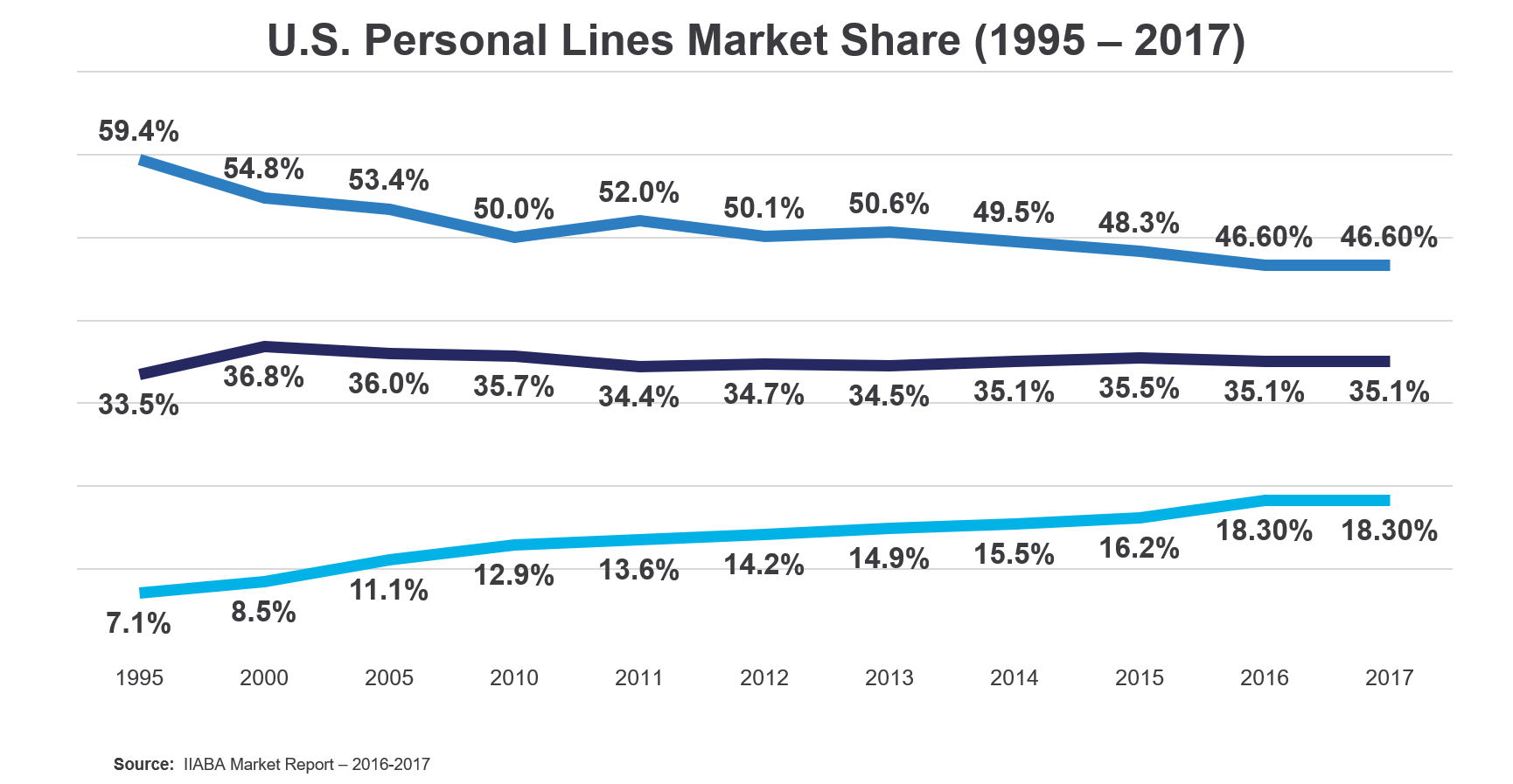 U.S. Personal Lines Market Share (1995 – 2017)